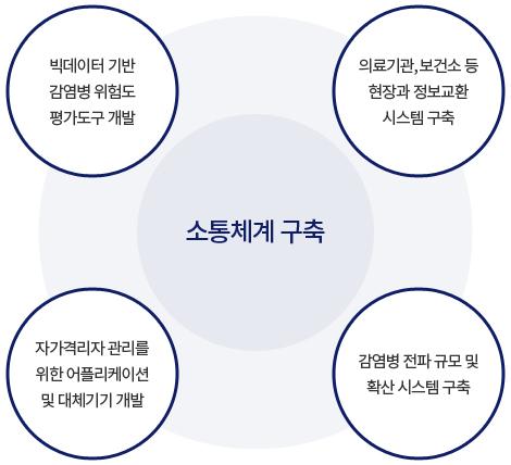 인공지능 및 ICT 기반 정보소통체계 구축