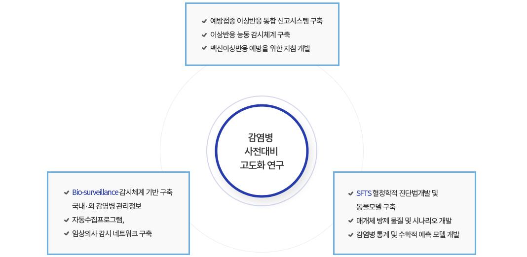 감염병 사전대비 고도화 연구 추진체계