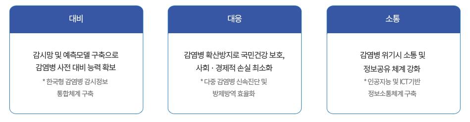 조직도 : 추진위원회 - 운영위원회/보건산업진흥원 - 평가관리팀/운영지원팀